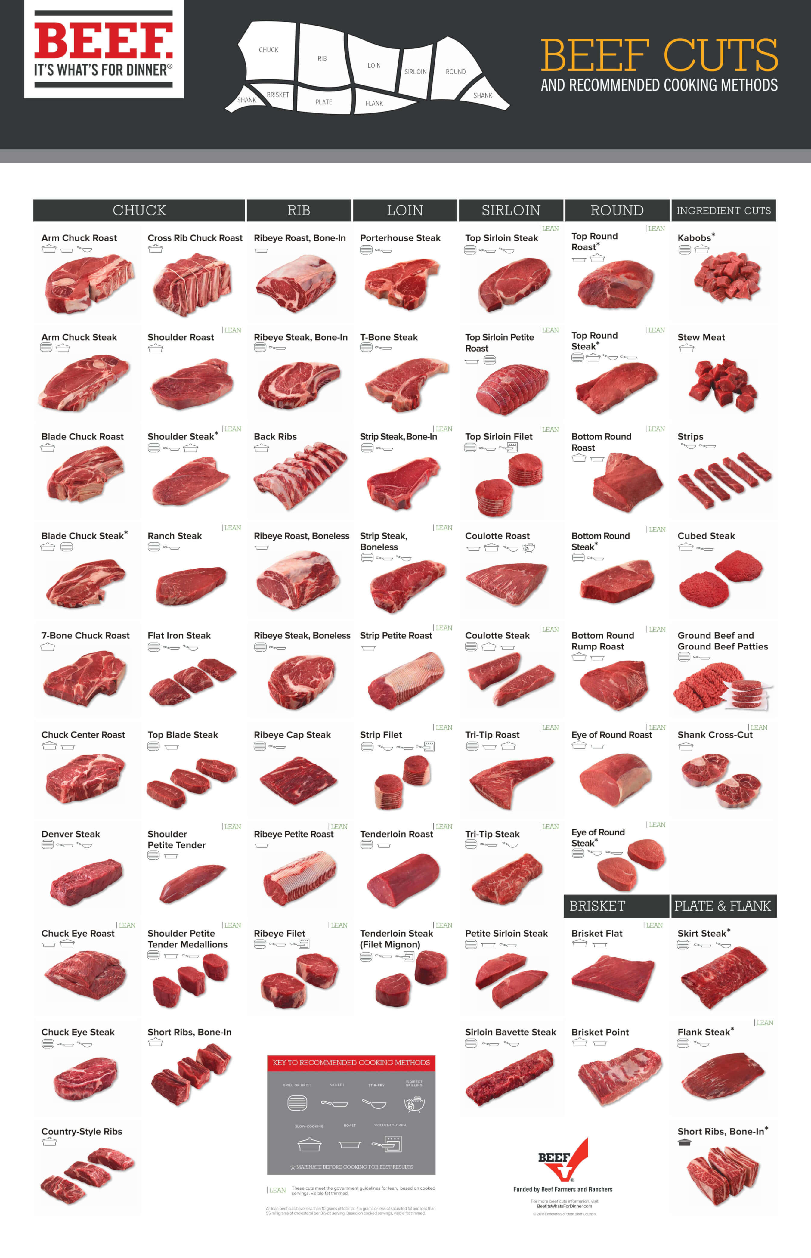beef-cuts-graph